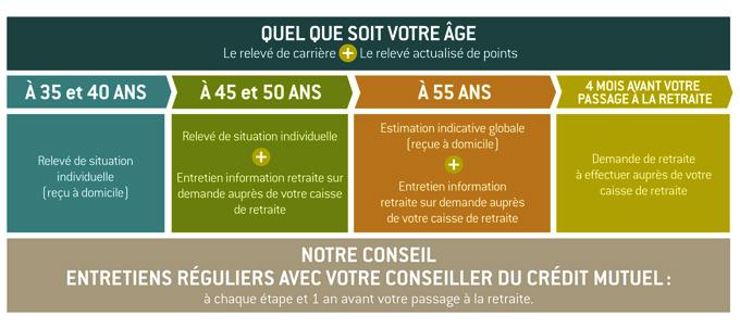 Salaries Credit Mutuel Du Sud Ouest