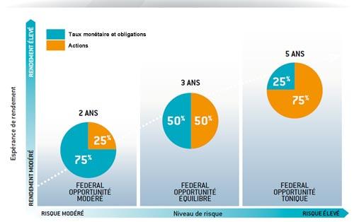 graphe fds profiles